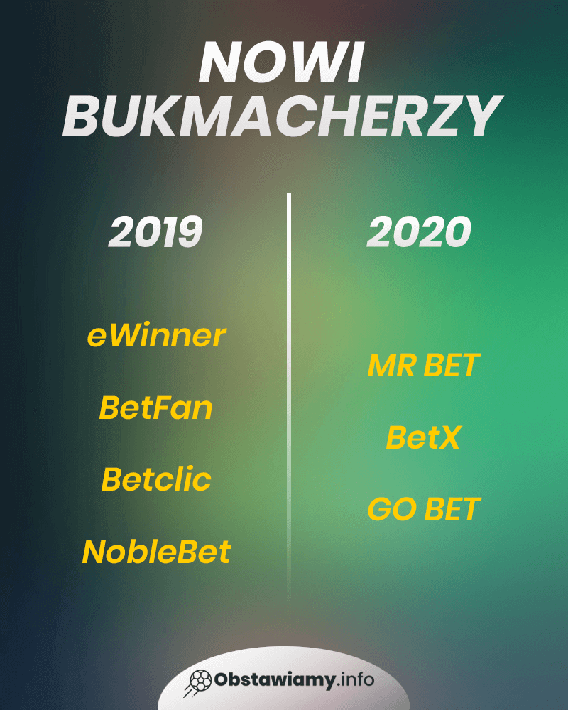nowi bukmacherzy 2020